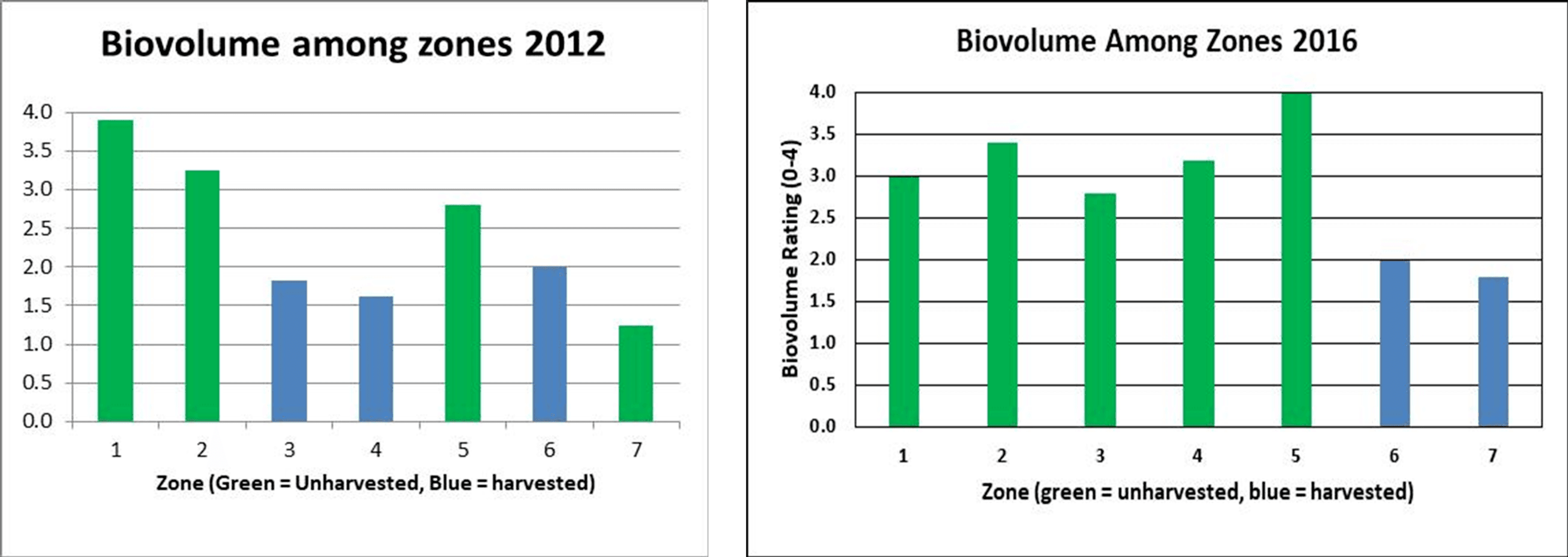 Biovolume Graphs 2012 and 2016